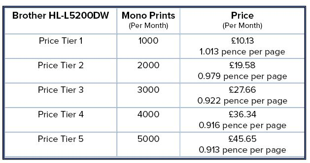 HL-L5200DW Pricing Table